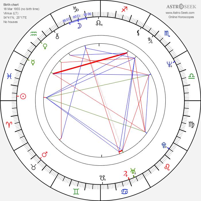 Aleksander Maciejewski - Astrology Natal Birth Chart
