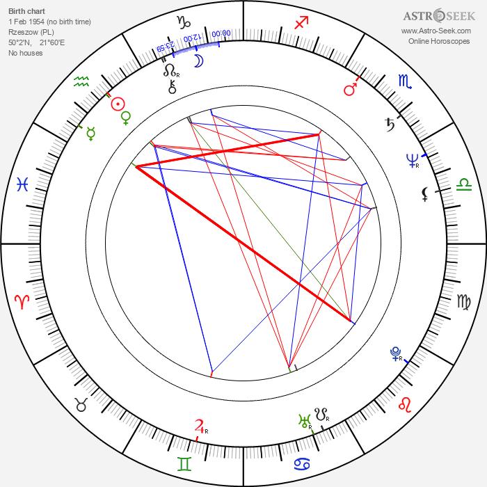 Aleksander Podolak - Astrology Natal Birth Chart