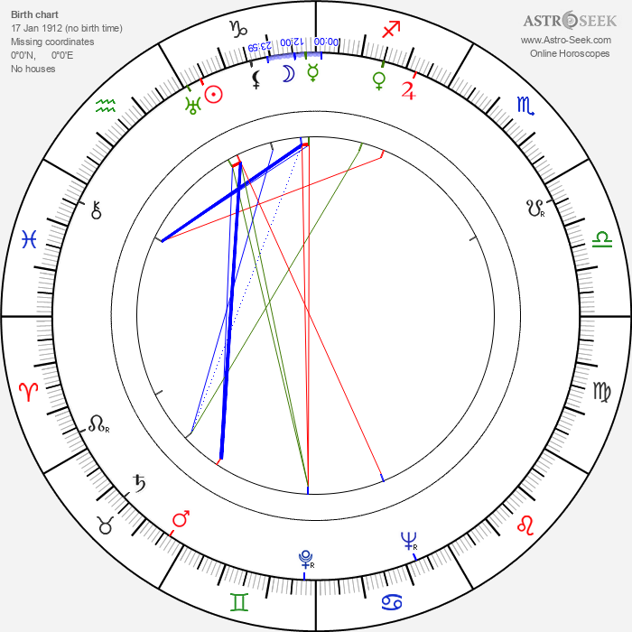 Aleksander Sewruk - Astrology Natal Birth Chart