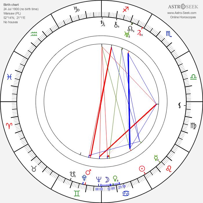 Aleksander Zabczynski - Astrology Natal Birth Chart