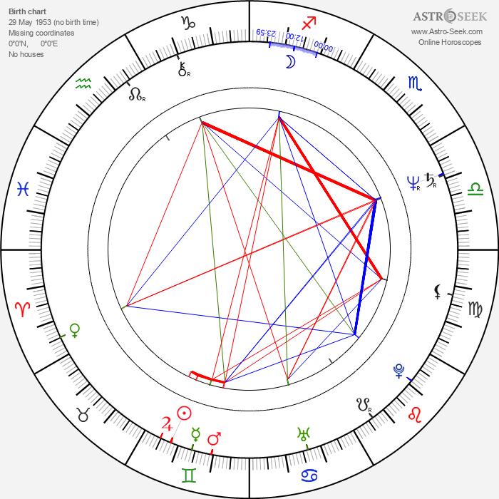 Aleksandr Abdulov - Astrology Natal Birth Chart