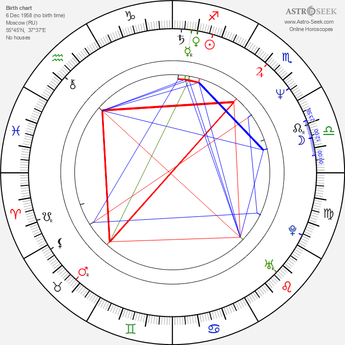 Aleksandr Baluev - Astrology Natal Birth Chart