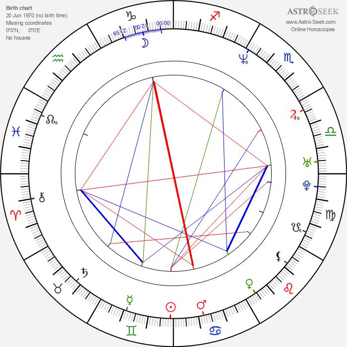 Aleksandr Bargman - Astrology Natal Birth Chart
