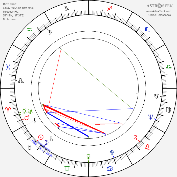 Aleksandr Belyavsky - Astrology Natal Birth Chart