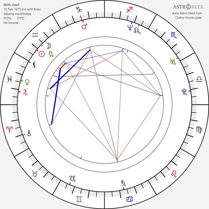 Aleksandr Bukharov - Astrology Natal Birth Chart