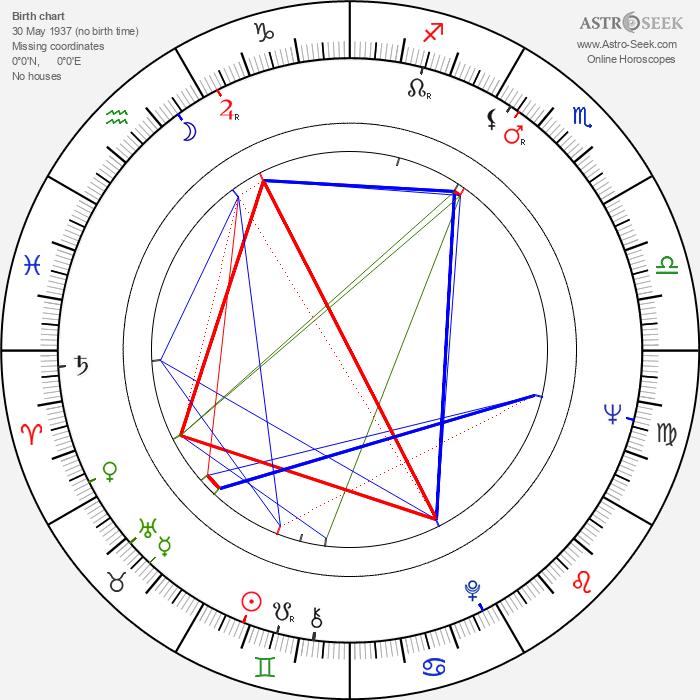 Aleksandr Demyanenko - Astrology Natal Birth Chart