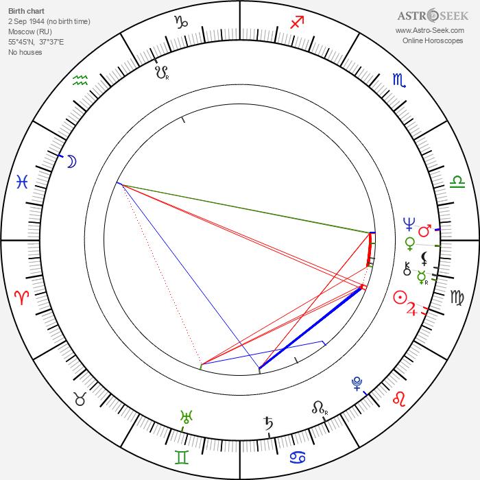 Aleksandr Filippenko - Astrology Natal Birth Chart