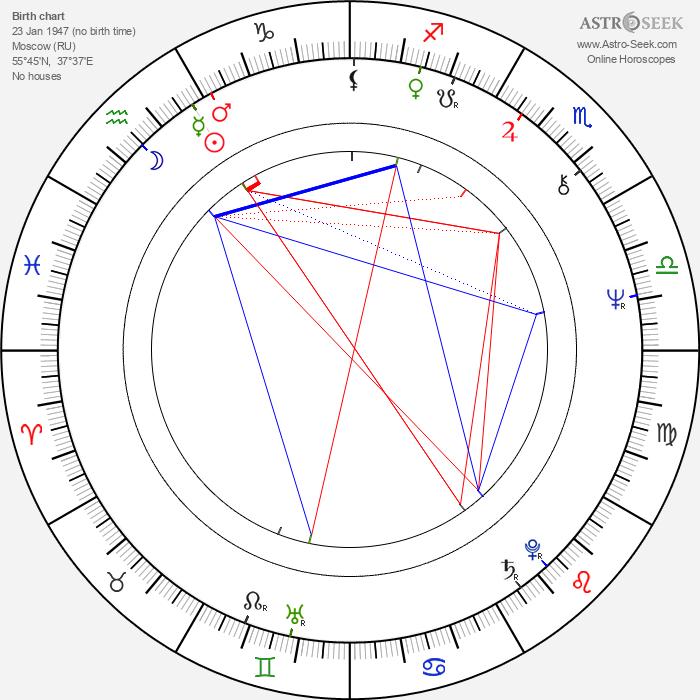 Aleksandr Inshakov - Astrology Natal Birth Chart