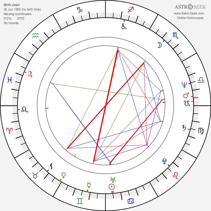Aleksandr Ivanov-Sukharevsky - Astrology Natal Birth Chart