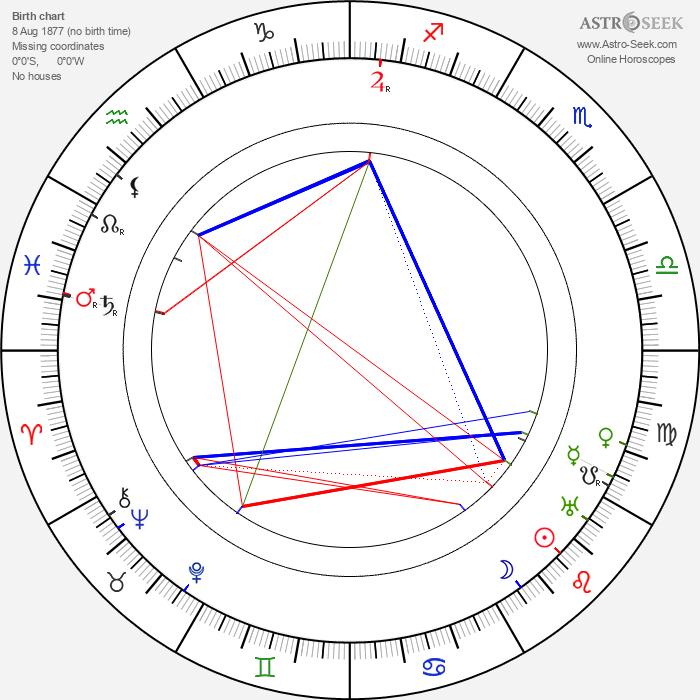 Aleksandr Khanzhonkov - Astrology Natal Birth Chart