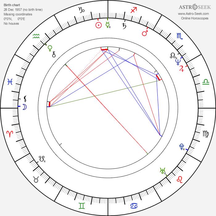 Aleksandr Khvan - Astrology Natal Birth Chart