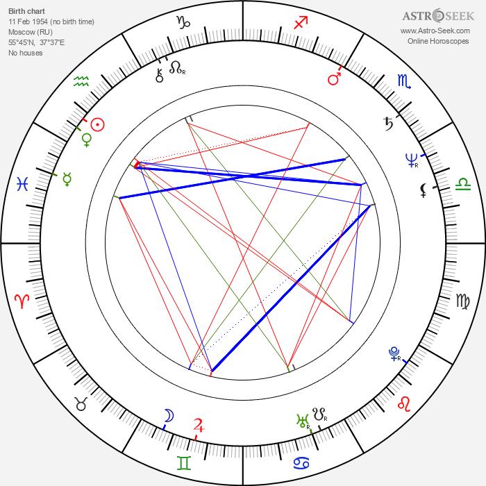 Aleksandr Korshunov - Astrology Natal Birth Chart