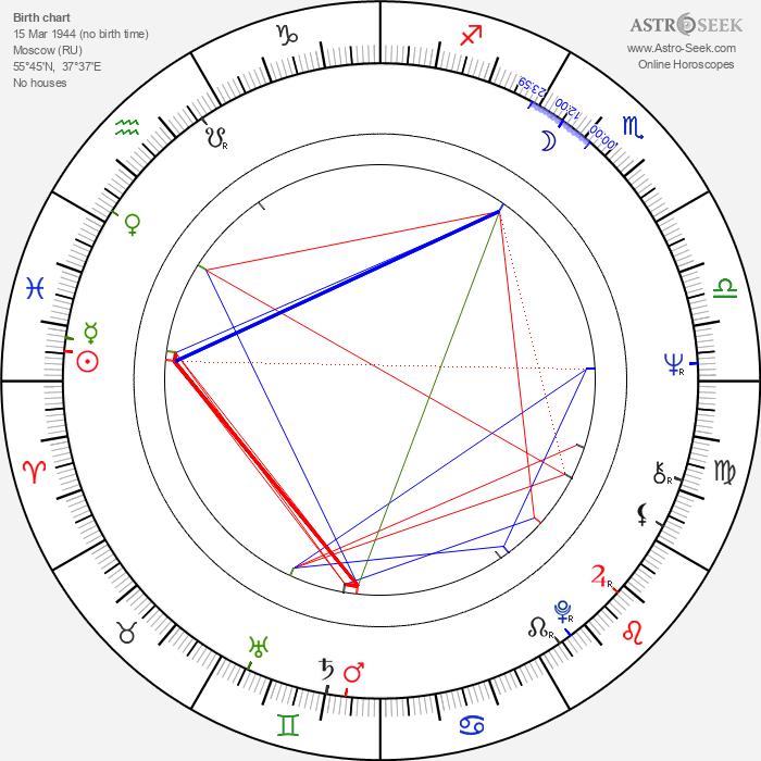 Aleksandr Kosarev - Astrology Natal Birth Chart