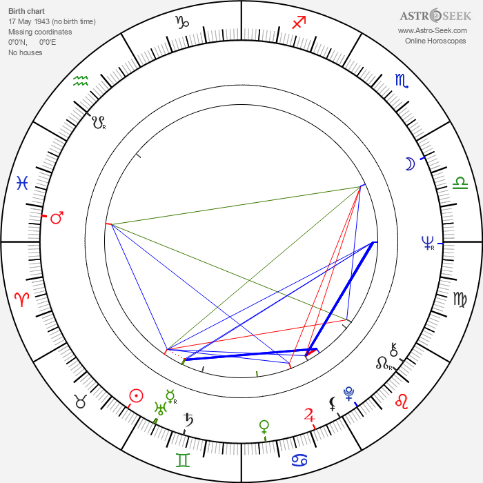 Aleksandr Lenkov - Astrology Natal Birth Chart