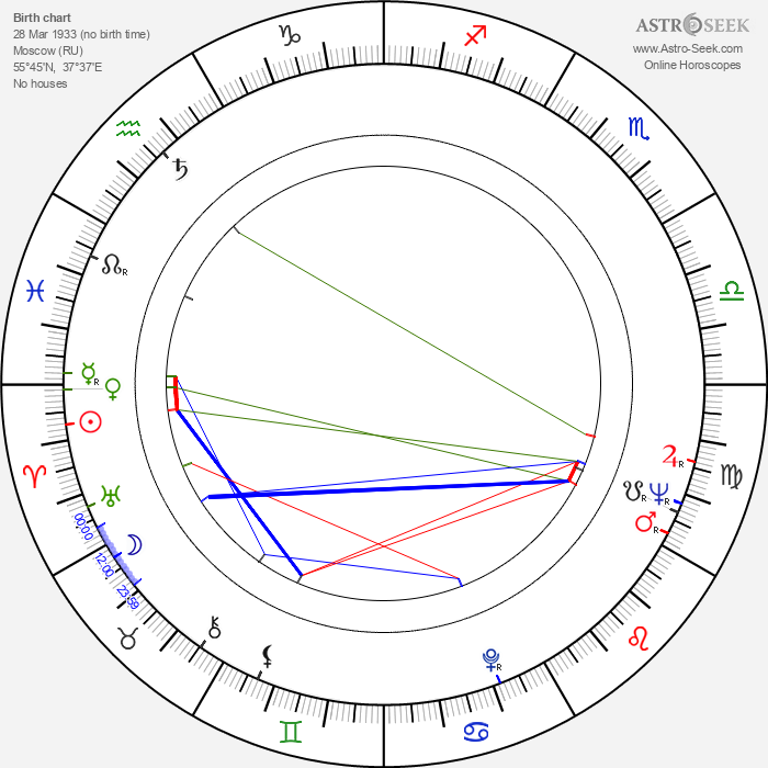 Aleksandr Mitta - Astrology Natal Birth Chart