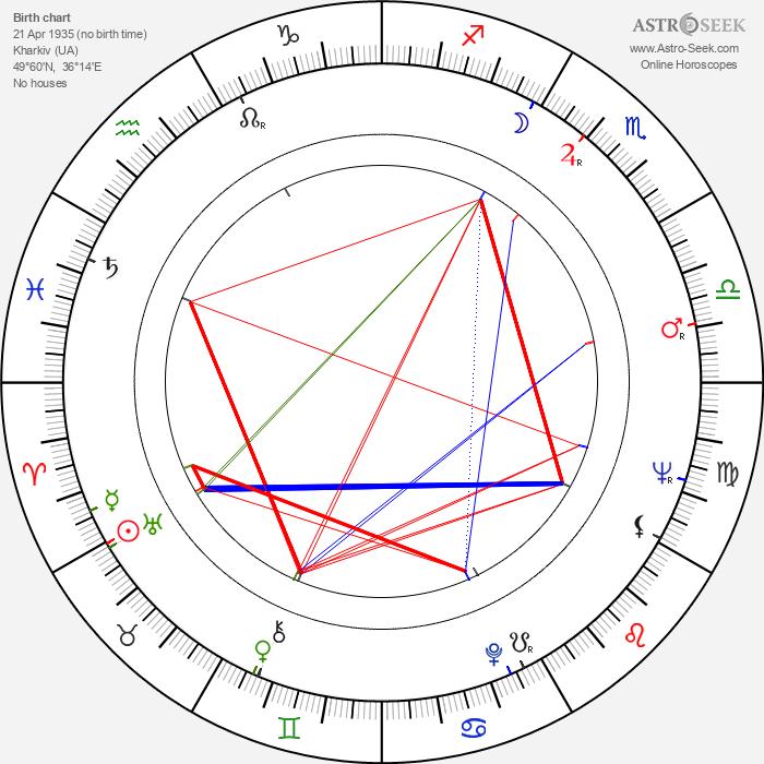 Aleksandr Muratov 1935 - Astrology Natal Birth Chart