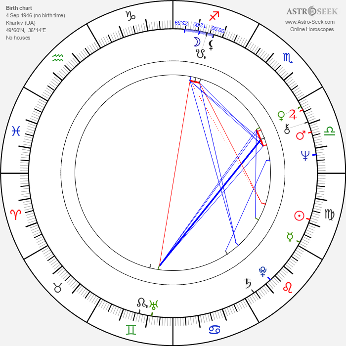 Aleksandr Pankratov - Astrology Natal Birth Chart