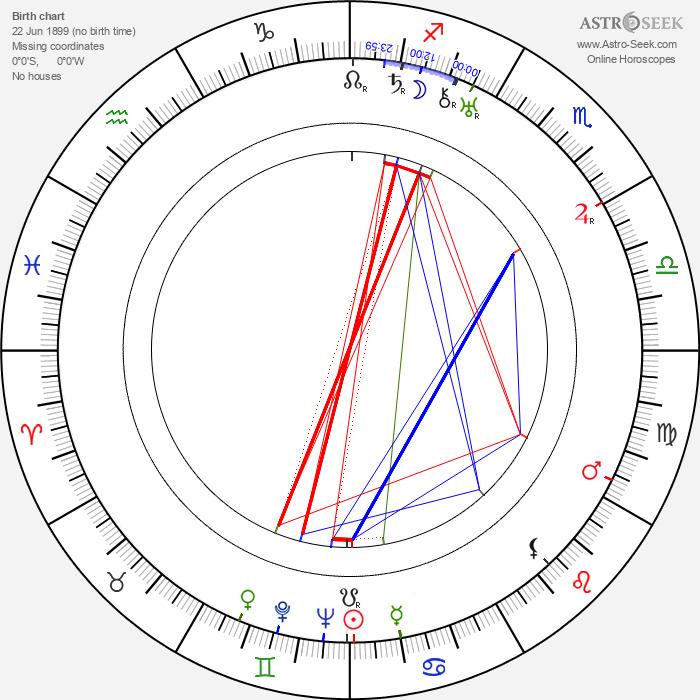 Aleksandr Pirogov - Astrology Natal Birth Chart