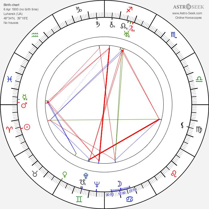 Aleksandr Ptushko - Astrology Natal Birth Chart