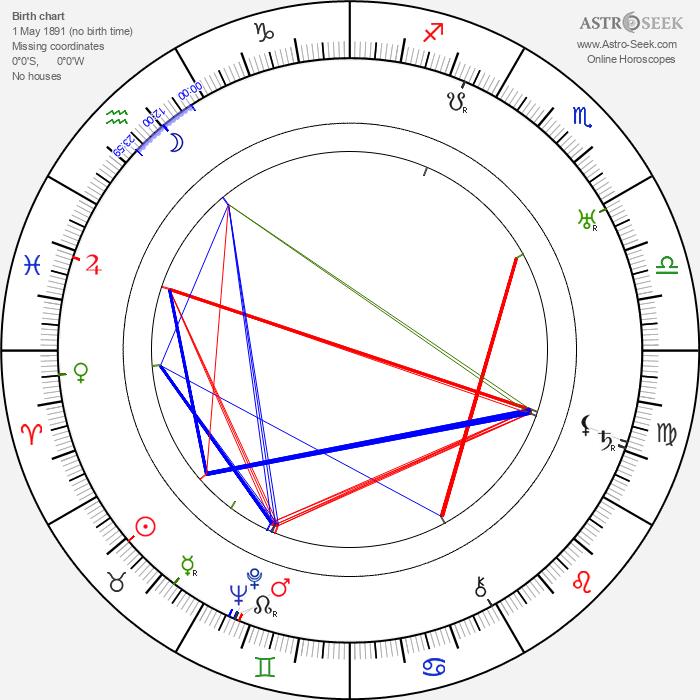 Aleksandr Razumnyj - Astrology Natal Birth Chart