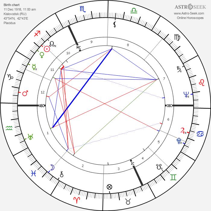 Aleksandr Solzhenitsyn - Astrology Natal Birth Chart