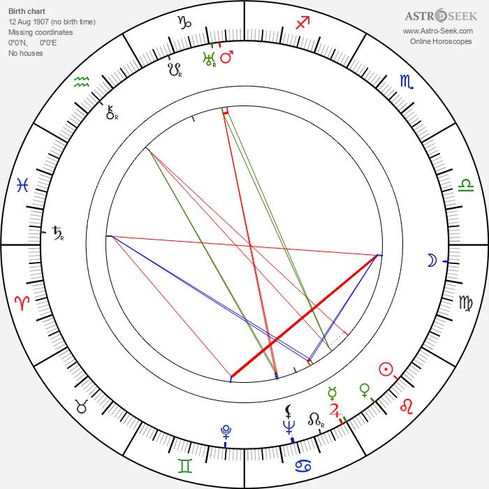Aleksandr Stolper - Astrology Natal Birth Chart