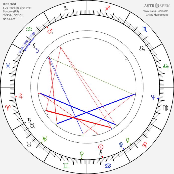 Aleksandr Svetlov - Astrology Natal Birth Chart