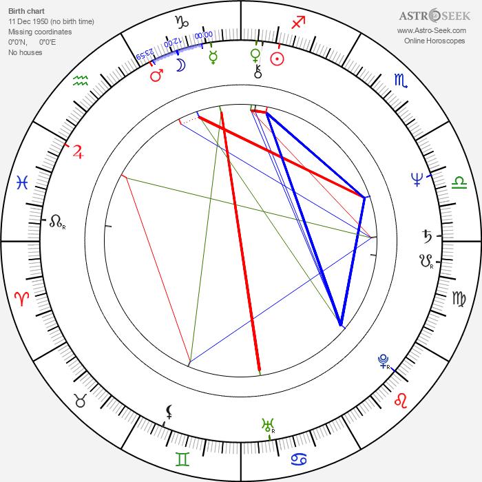 Aleksandr Tatarskiy - Astrology Natal Birth Chart