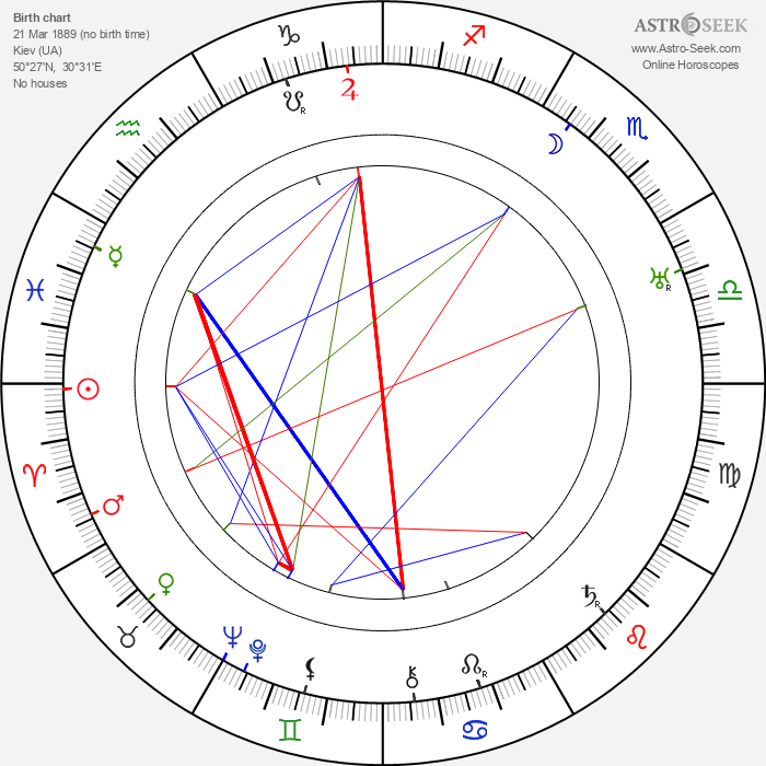 Aleksandr Vertinskiy - Astrology Natal Birth Chart