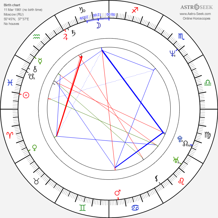 Aleksandr Voytinskiy - Astrology Natal Birth Chart