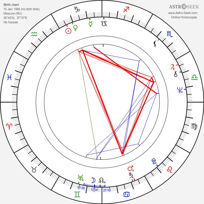 Aleksandr Yakovlev - Astrology Natal Birth Chart