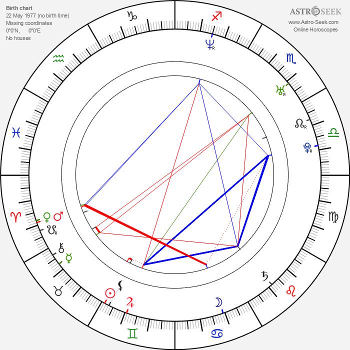 Aleksandr Yatsenko - Astrology Natal Birth Chart