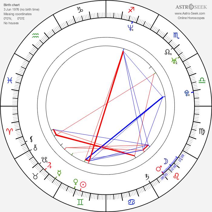 Aleksandra Balmazovic - Astrology Natal Birth Chart