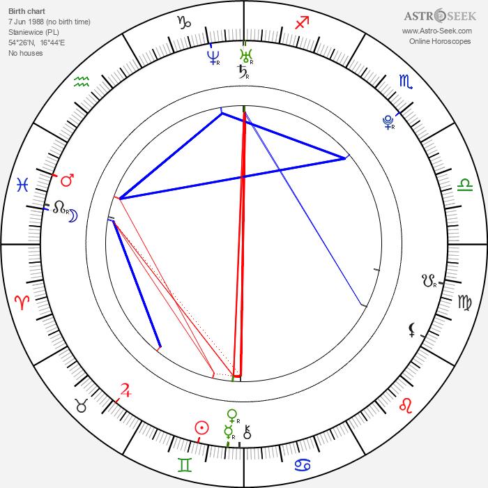 Aleksandra Hamkalo - Astrology Natal Birth Chart
