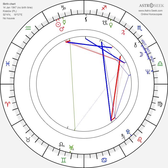 Aleksandra Sampolska - Astrology Natal Birth Chart