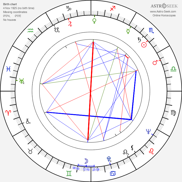 Aleksandra Śląska - Astrology Natal Birth Chart