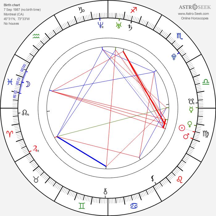 Aleksandra Wozniak - Astrology Natal Birth Chart
