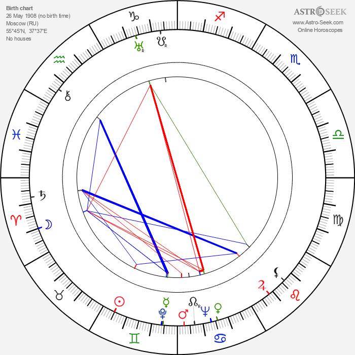 Aleksei Arbuzov - Astrology Natal Birth Chart