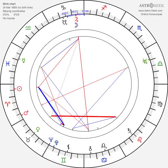 Aleksei Dikij - Astrology Natal Birth Chart