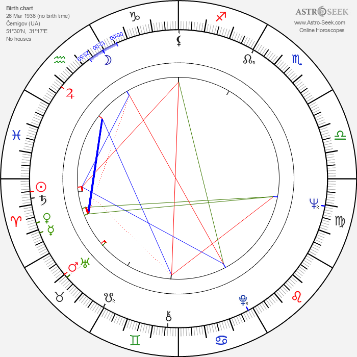 Aleksei Petrenko - Astrology Natal Birth Chart