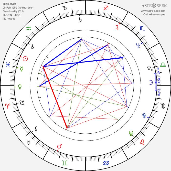 Aleksey Balabanov - Astrology Natal Birth Chart
