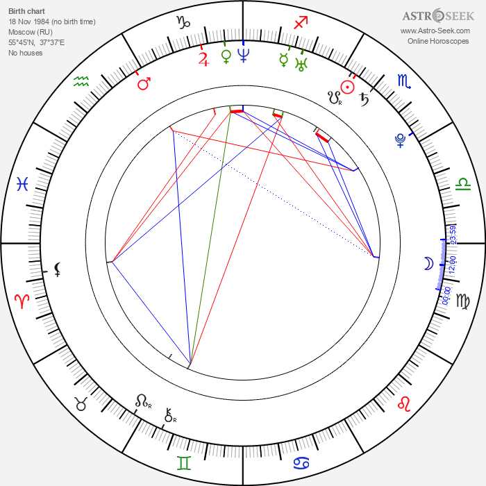 Aleksey Bardukov - Astrology Natal Birth Chart