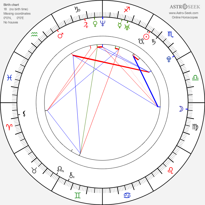 Aleksey Bardukov - Astrology Natal Birth Chart