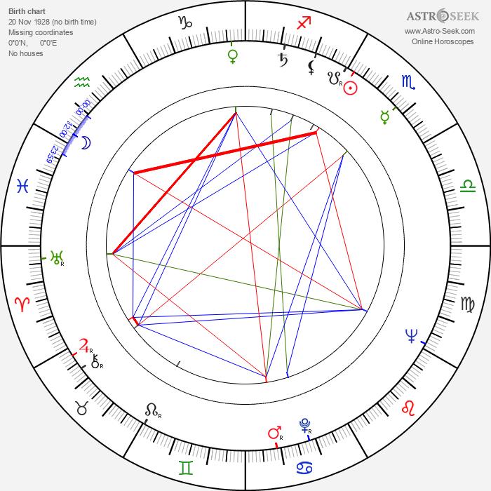 Aleksey Batalov - Astrology Natal Birth Chart