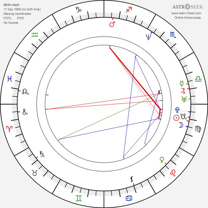 Aleksey Ogurtsov - Astrology Natal Birth Chart