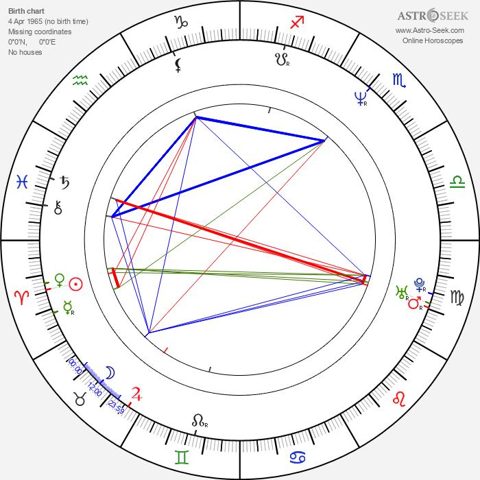 Aleksey Poluyan - Astrology Natal Birth Chart
