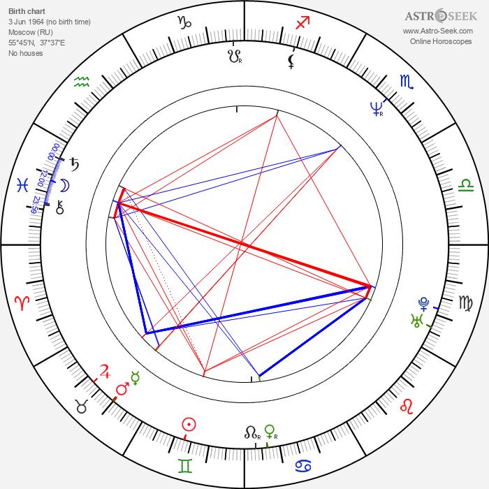 Aleksey Serebryakov - Astrology Natal Birth Chart