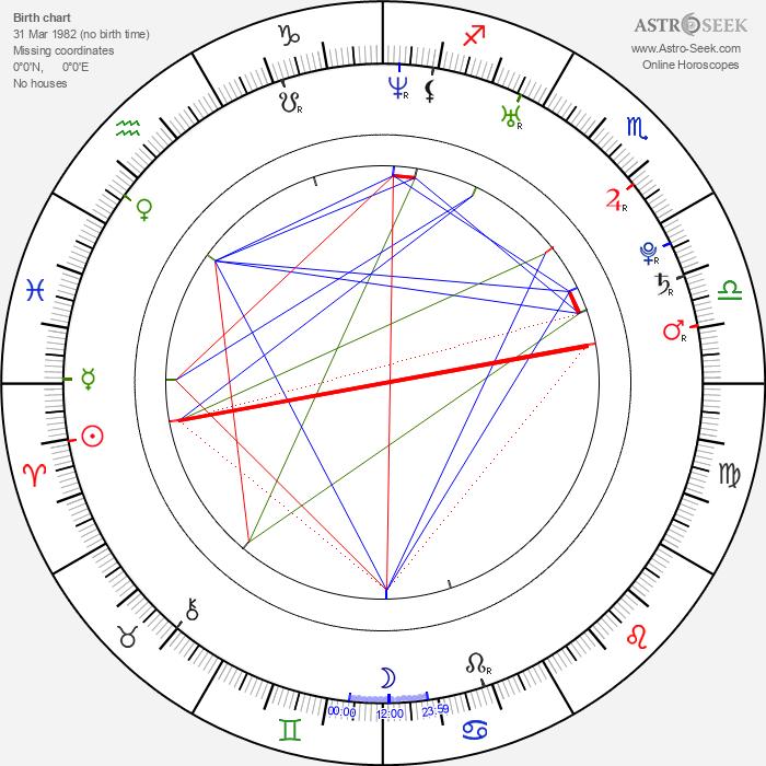 Aleksey Vertkov - Astrology Natal Birth Chart