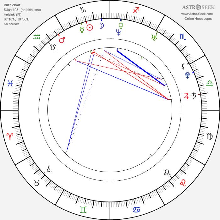 Aleksi Raij - Astrology Natal Birth Chart