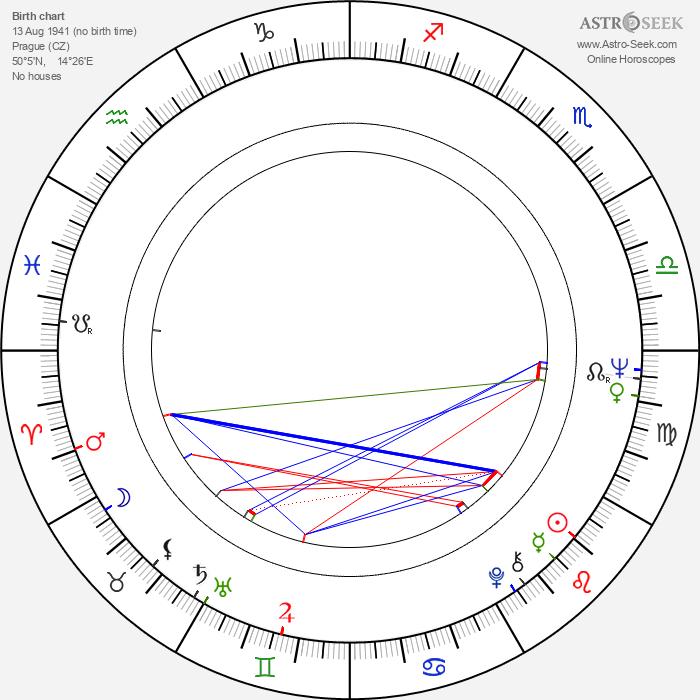 Alena Bradáčová - Astrology Natal Birth Chart